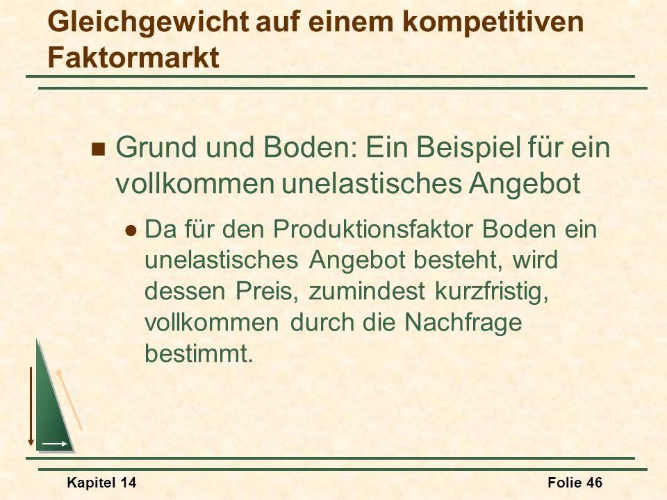 Kapitel 14Folie 46 Grund und Boden: Ein Beispiel für ein vollkommen unelastisches Angebot Da für den Produktionsfaktor Boden ein unelastisches Angebot