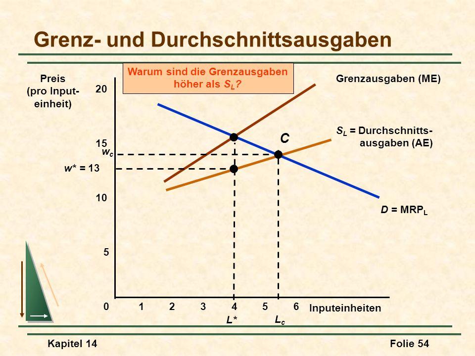 Kapitel 14Folie 54 S L = Durchschnitts- ausgaben (AE) Grenzausgaben (ME) Warum sind die Grenzausgaben höher als S L ? D = MRP L Grenz- und Durchschnit