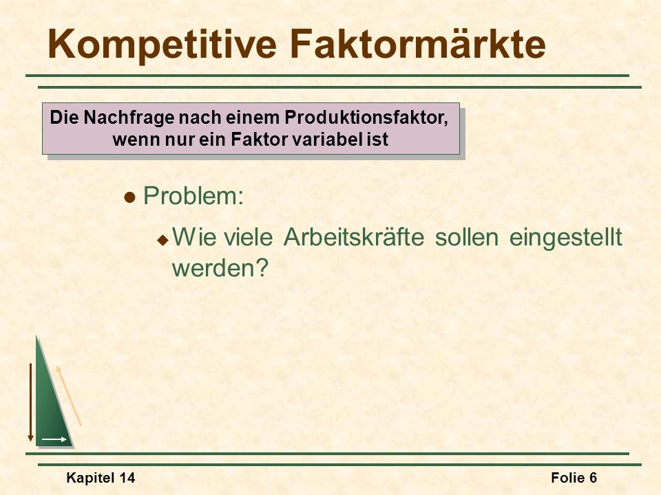 Kapitel 14Folie 6 Kompetitive Faktormärkte Problem: Wie viele Arbeitskräfte sollen eingestellt werden? Die Nachfrage nach einem Produktionsfaktor, wen