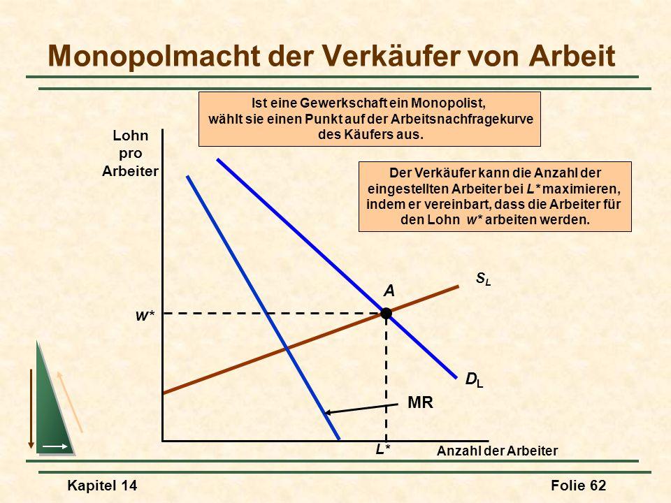 Kapitel 14Folie 62 SLSL DLDL MR Ist eine Gewerkschaft ein Monopolist, wählt sie einen Punkt auf der Arbeitsnachfragekurve des Käufers aus. Monopolmach
