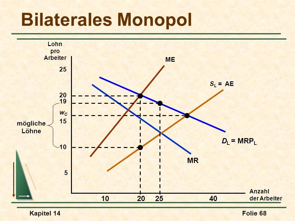 Kapitel 14Folie 68 Bilaterales Monopol Anzahl der Arbeiter Lohn pro Arbeiter D L = MRP L MR 5 10 15 20 25 102040 S L = AE ME 25 19 mögliche Löhne wCwC