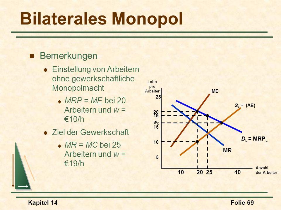 Kapitel 14Folie 69 Bilaterales Monopol Anzahl der Arbeiter Lohn pro Arbeiter D L = MRP L MR 5 10 15 20 25 102040 S L = (AE) ME 25 19 wCwC Bemerkungen