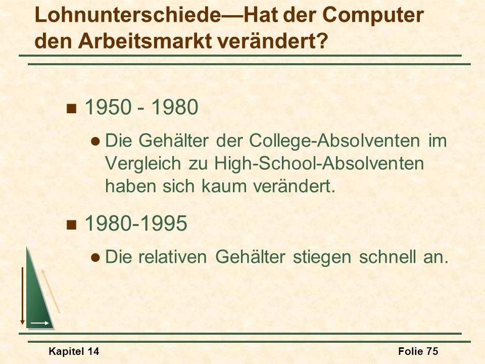Kapitel 14Folie 75 LohnunterschiedeHat der Computer den Arbeitsmarkt verändert? 1950 - 1980 Die Gehälter der College-Absolventen im Vergleich zu High-