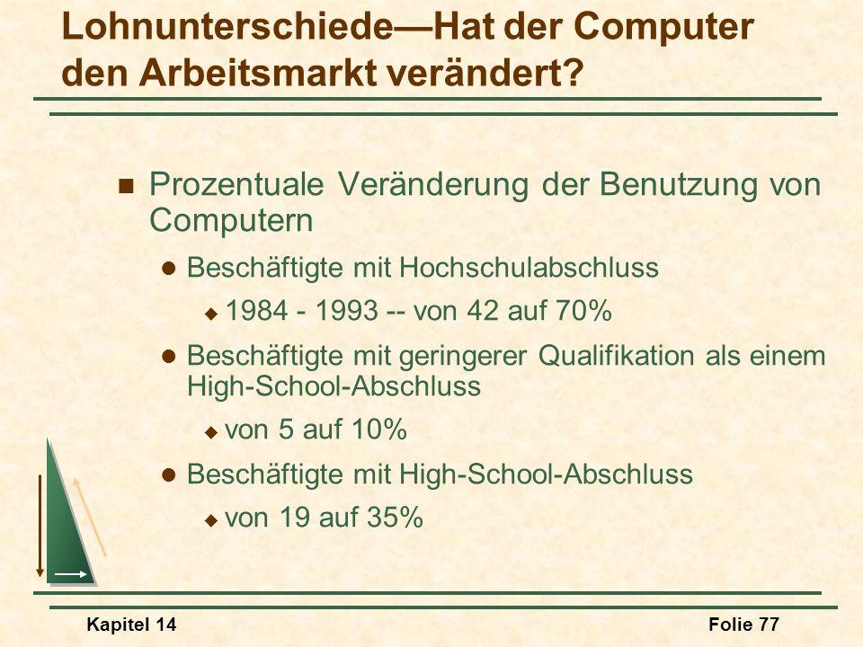 Kapitel 14Folie 77 LohnunterschiedeHat der Computer den Arbeitsmarkt verändert? Prozentuale Veränderung der Benutzung von Computern Beschäftigte mit H