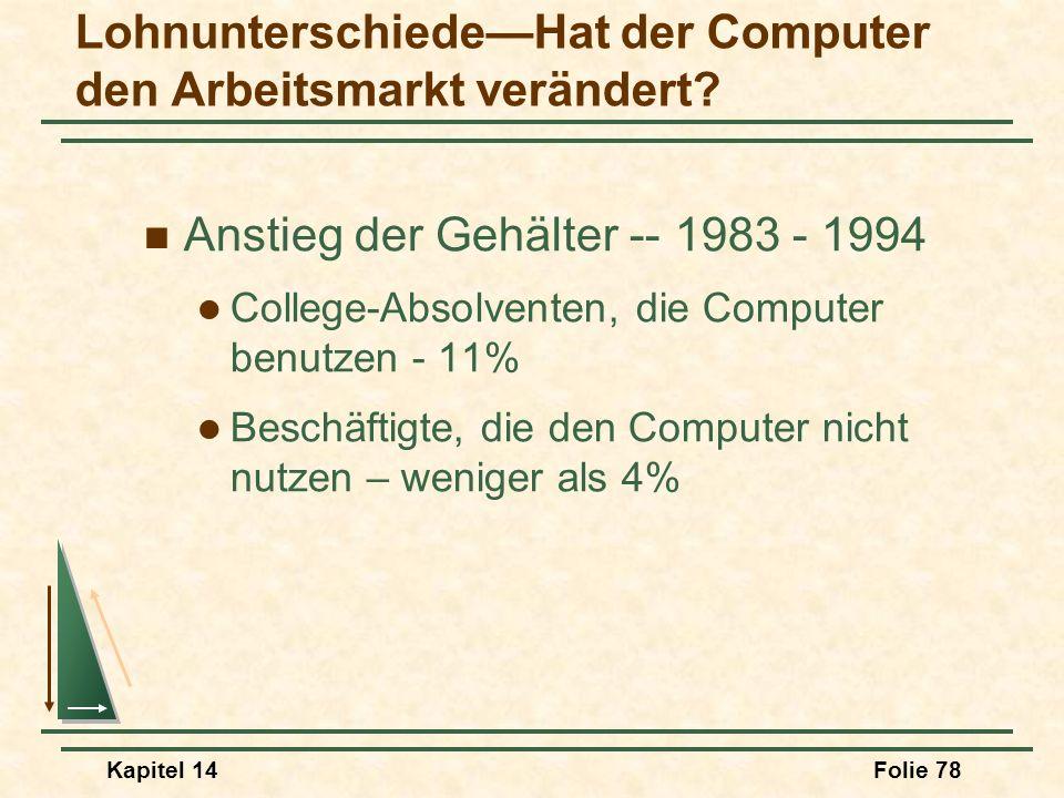 Kapitel 14Folie 78 LohnunterschiedeHat der Computer den Arbeitsmarkt verändert? Anstieg der Gehälter -- 1983 - 1994 College-Absolventen, die Computer
