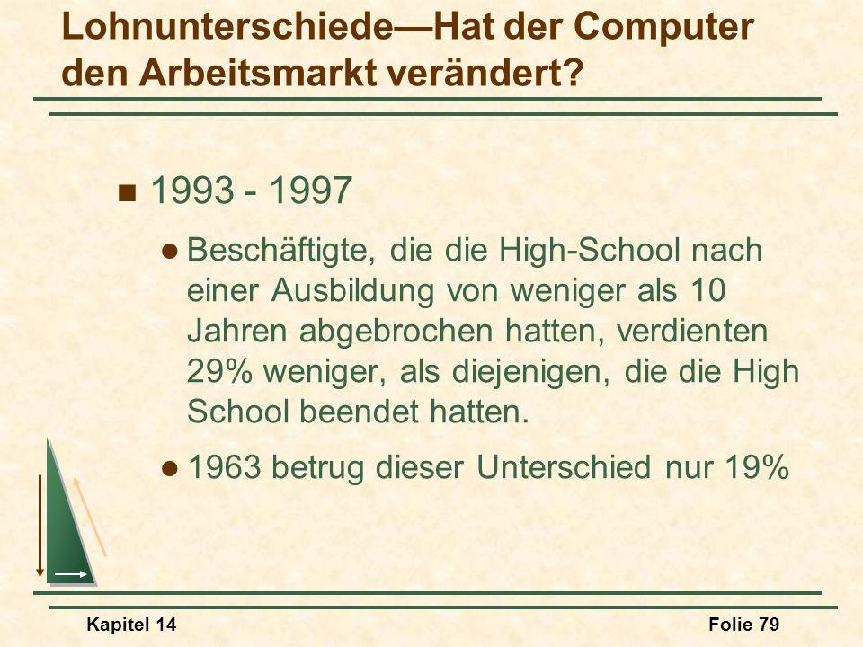 Kapitel 14Folie 79 LohnunterschiedeHat der Computer den Arbeitsmarkt verändert? 1993 - 1997 Beschäftigte, die die High-School nach einer Ausbildung vo