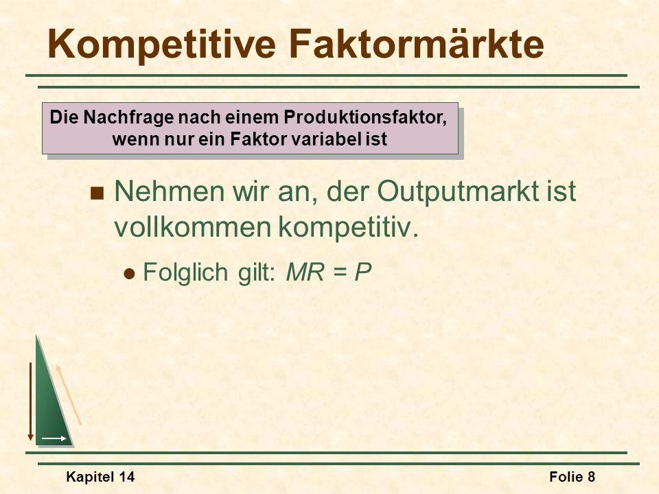 Kapitel 14Folie 8 Kompetitive Faktormärkte Nehmen wir an, der Outputmarkt ist vollkommen kompetitiv. Folglich gilt: MR = P Die Nachfrage nach einem Pr