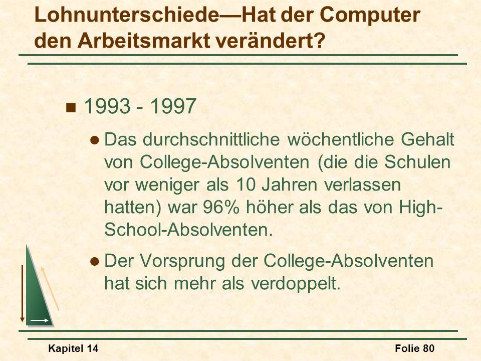 Kapitel 14Folie 80 LohnunterschiedeHat der Computer den Arbeitsmarkt verändert? 1993 - 1997 Das durchschnittliche wöchentliche Gehalt von College-Abso