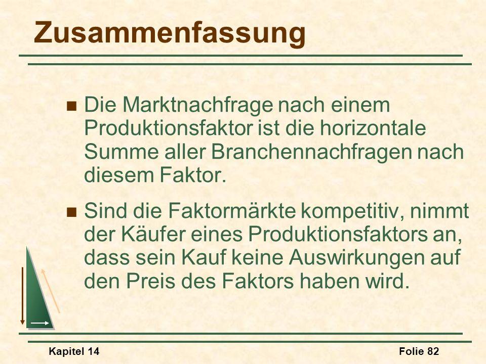Kapitel 14Folie 82 Zusammenfassung Die Marktnachfrage nach einem Produktionsfaktor ist die horizontale Summe aller Branchennachfragen nach diesem Fakt