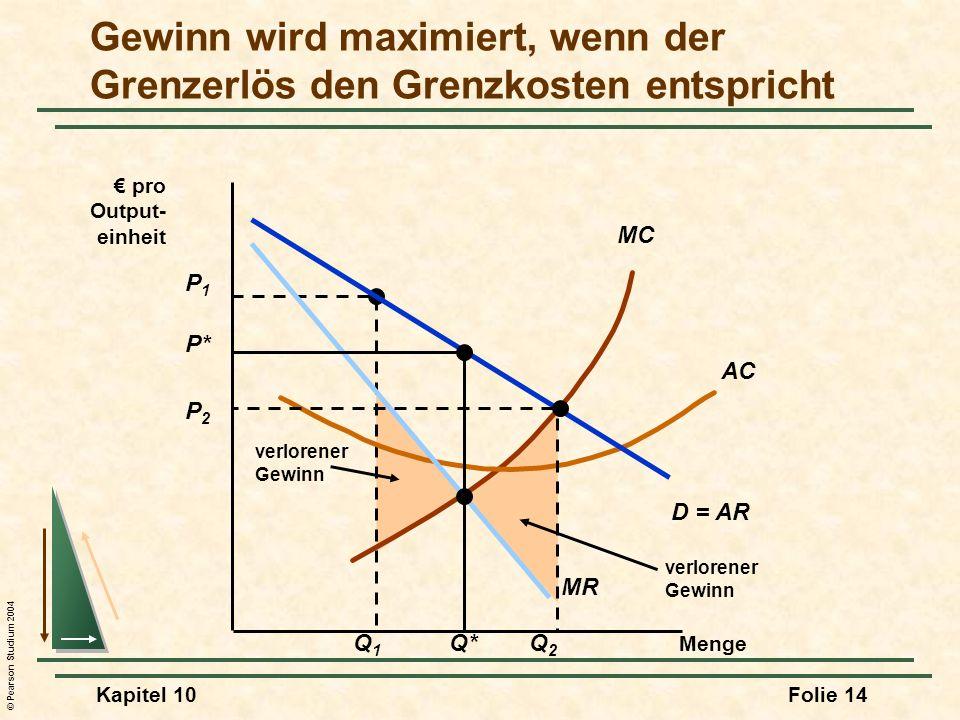 © Pearson Studium 2004 Kapitel 10Folie 14 verlorener Gewinn P1P1 Q1Q1 verlorener Gewinn MC AC Menge pro Output- einheit D = AR MR P* Q* Gewinn wird ma