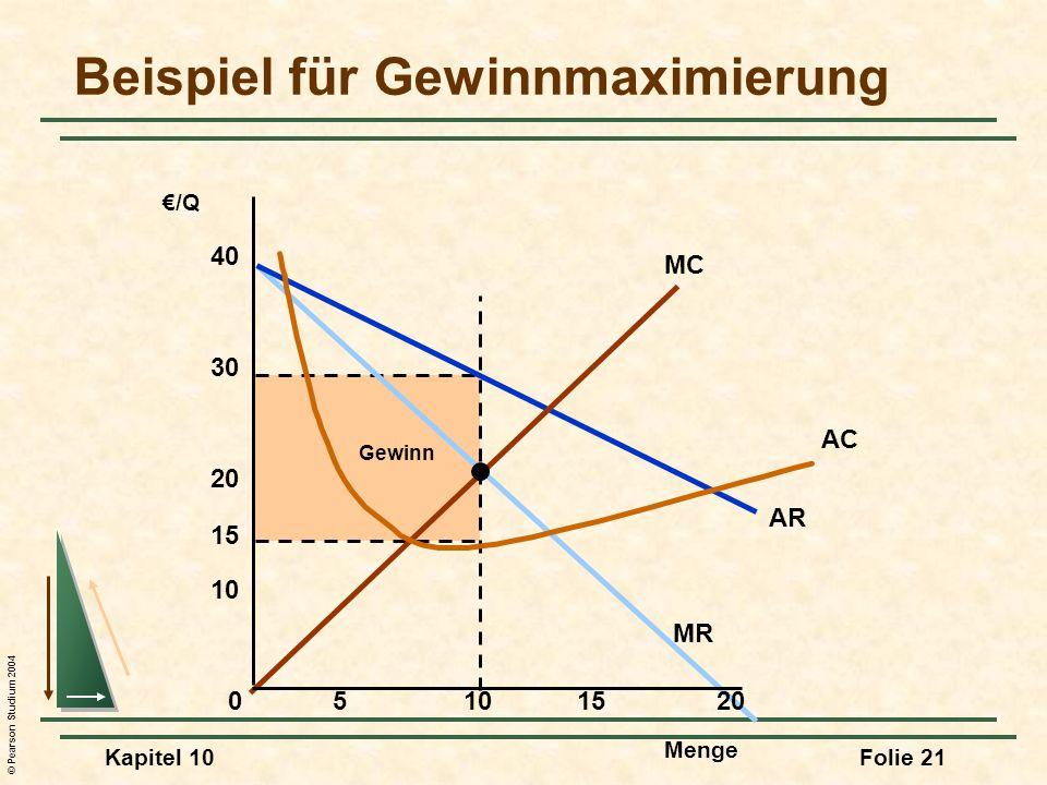 © Pearson Studium 2004 Kapitel 10Folie 21 Gewinn AR MR MC AC Beispiel für Gewinnmaximierung Menge /Q 05101520 10 20 30 40 15