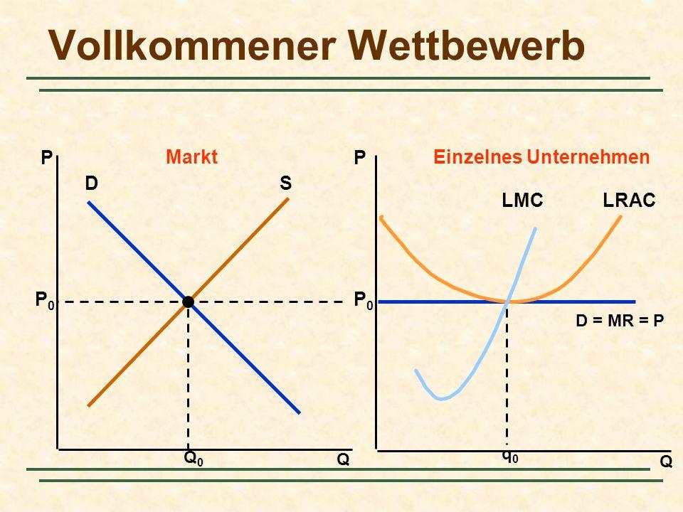 Vollkommener Wettbewerb Q Q PP MarktEinzelnes Unternehmen DS Q0Q0 P0P0 P0P0 D = MR = P q0q0 LRACLMC