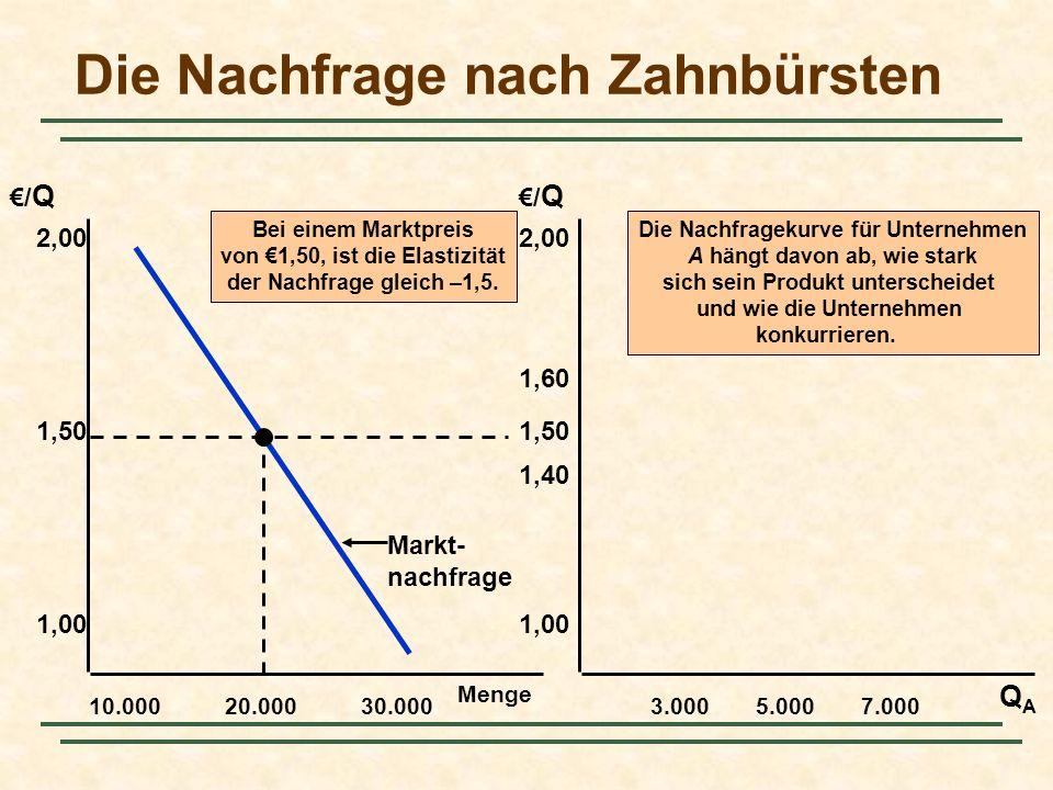 Menge 10.000 2,00 QAQA /Q/Q /Q/Q 1,50 1,00 20.00030.0003.0005.0007.000 2,00 1,50 1,00 1,40 1,60 Bei einem Marktpreis von 1,50, ist die Elastizität der
