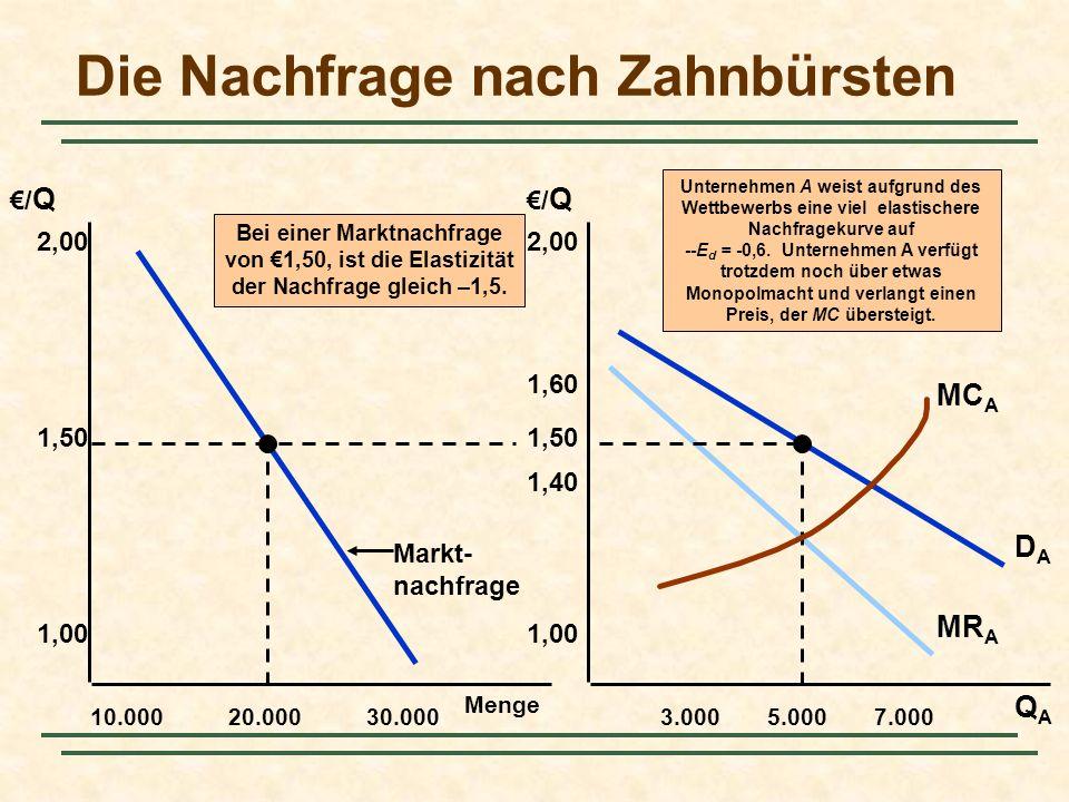Bei einer Marktnachfrage von 1,50, ist die Elastizität der Nachfrage gleich –1,5. Menge 10.000 2,00 QAQA /Q/Q /Q/Q 1,50 1,00 20.00030.0003.0005.0007.0