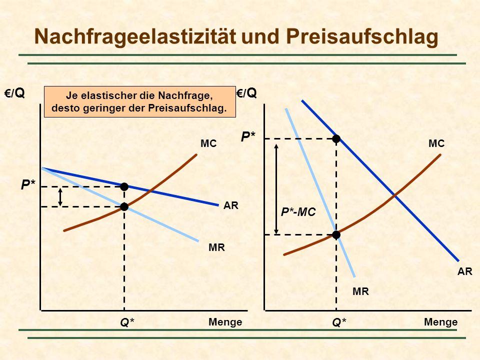 Nachfrageelastizität und Preisaufschlag /Q/Q /Q/Q Menge AR MR AR MC Q* P* P*-MC Je elastischer die Nachfrage, desto geringer der Preisaufschlag.