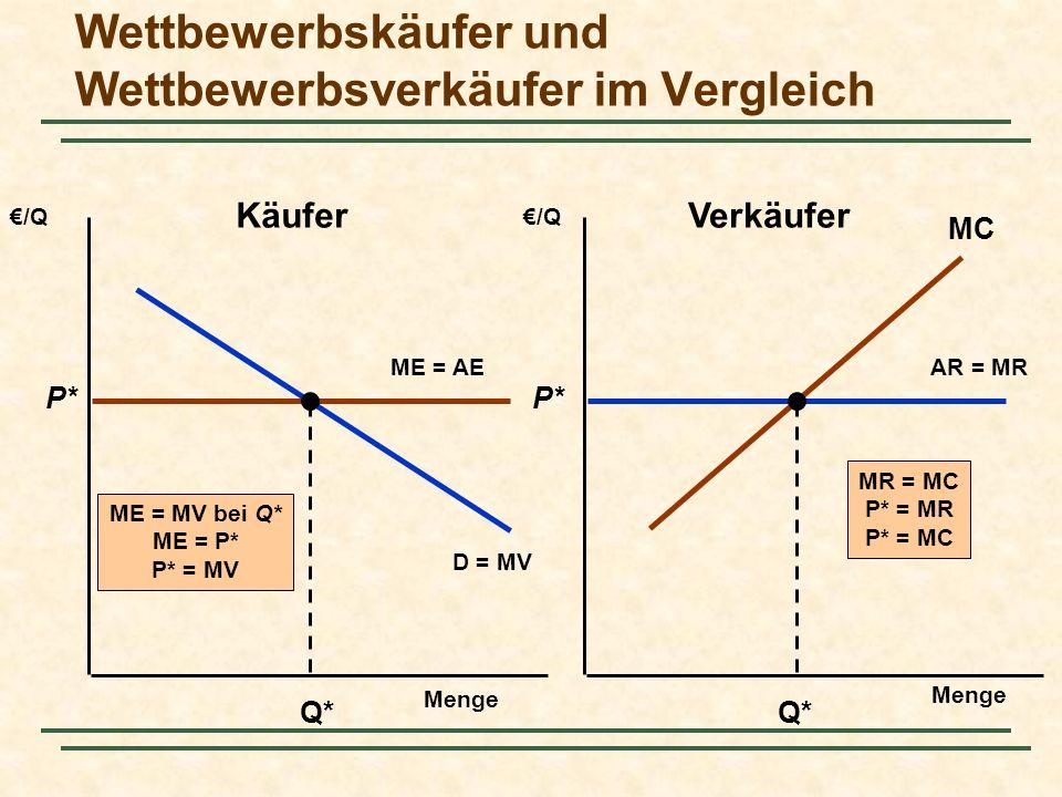 Wettbewerbskäufer und Wettbewerbsverkäufer im Vergleich Menge /Q AR = MR D = MV ME = AE P* Q* ME = MV bei Q* ME = P* P* = MV P* Q* MC MR = MC P* = MR