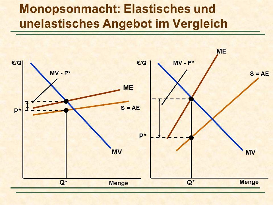 ME S = AE ME S = AE Monopsonmacht: Elastisches und unelastisches Angebot im Vergleich Menge /Q MV Q* P* MV - P* P* Q* MV - P*