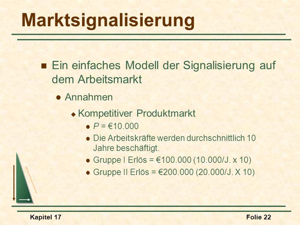 Kapitel 17Folie 22 Marktsignalisierung Ein einfaches Modell der Signalisierung auf dem Arbeitsmarkt Annahmen Kompetitiver Produktmarkt P = 10.000 Die