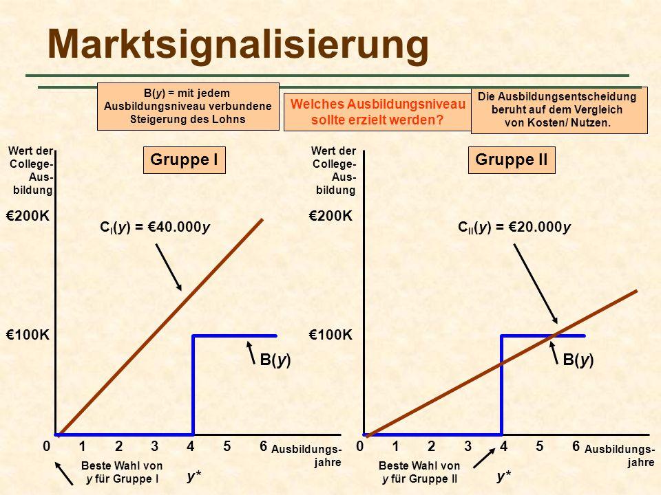 Marktsignalisierung Ausbildungs- jahre Wert der College- Aus- bildung 0 100K Wert der College- Aus- bildung Ausbildungs- jahre 1234560123456 200K 100K