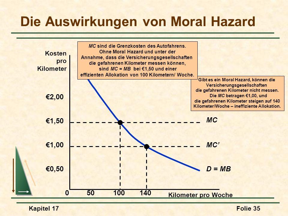 Kapitel 17Folie 35 Die Auswirkungen von Moral Hazard Kilometer pro Woche 0 0,50 50100140 Kosten pro Kilometer 1,00 1,50 2,00 D = MB MC Gibt es ein Mor