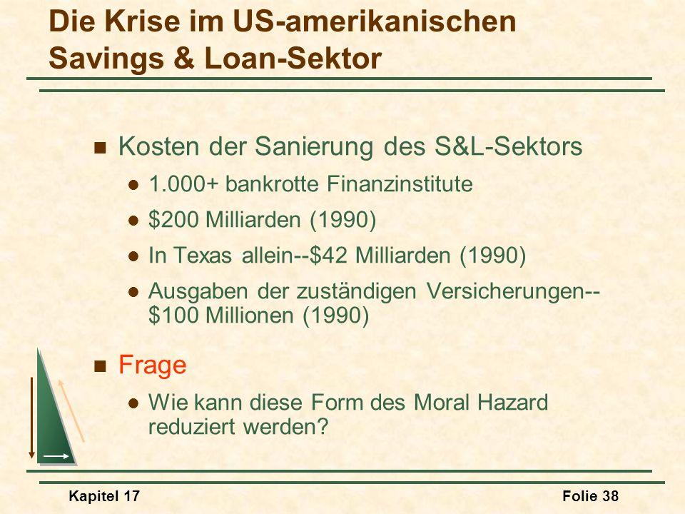 Kapitel 17Folie 38 Kosten der Sanierung des S&L-Sektors 1.000+ bankrotte Finanzinstitute $200 Milliarden (1990) In Texas allein--$42 Milliarden (1990)