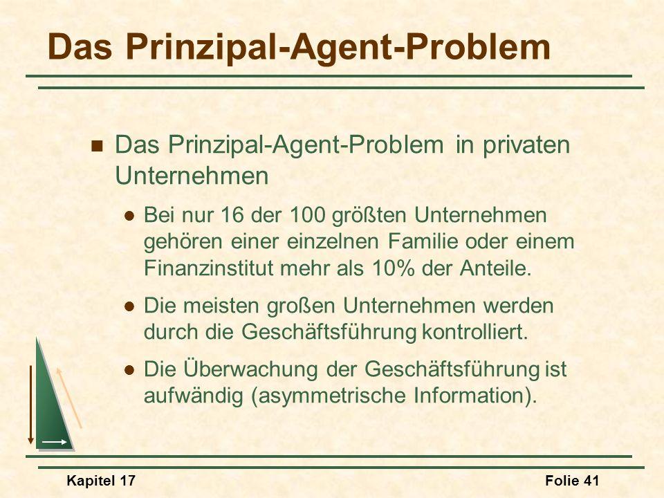 Kapitel 17Folie 41 Das Prinzipal-Agent-Problem Das Prinzipal-Agent-Problem in privaten Unternehmen Bei nur 16 der 100 größten Unternehmen gehören eine