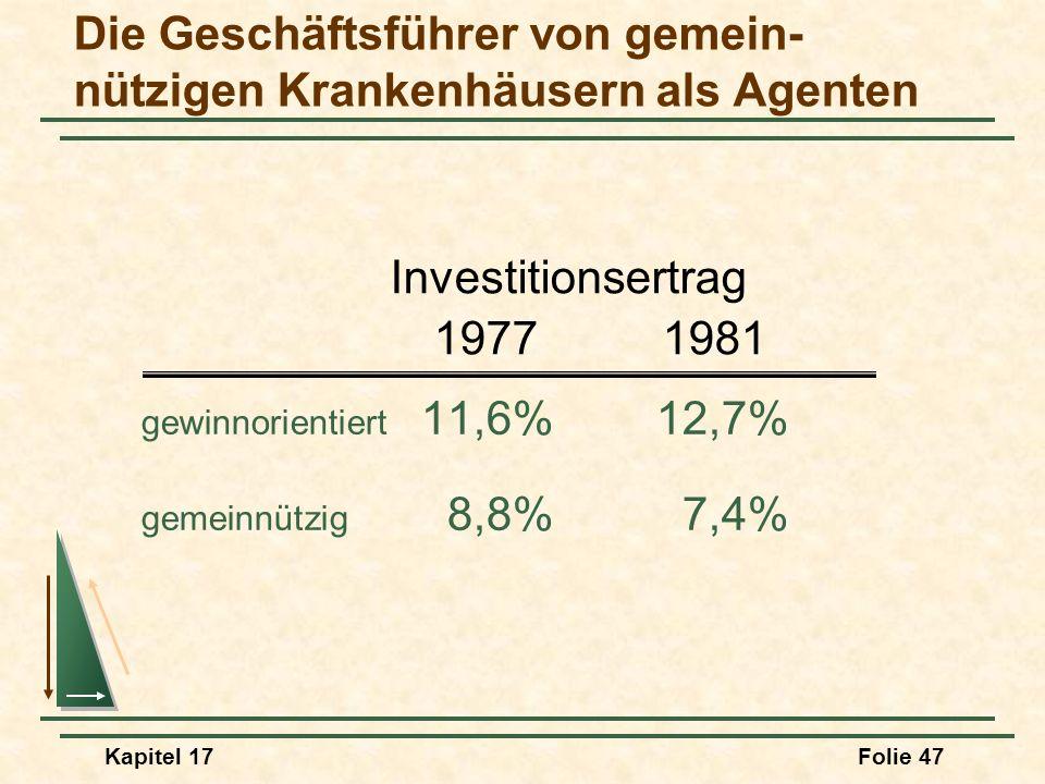 Kapitel 17Folie 47 gewinnorientiert 11,6%12,7% gemeinnützig 8,8%7,4% Investitionsertrag 19771981 Die Geschäftsführer von gemein- nützigen Krankenhäuse
