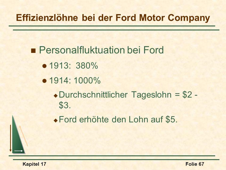 Kapitel 17Folie 67 Effizienzlöhne bei der Ford Motor Company Personalfluktuation bei Ford 1913: 380% 1914: 1000% Durchschnittlicher Tageslohn = $2 - $