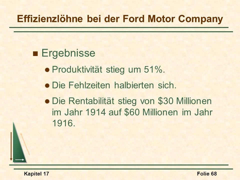 Kapitel 17Folie 68 Effizienzlöhne bei der Ford Motor Company Ergebnisse Produktivität stieg um 51%. Die Fehlzeiten halbierten sich. Die Rentabilität s