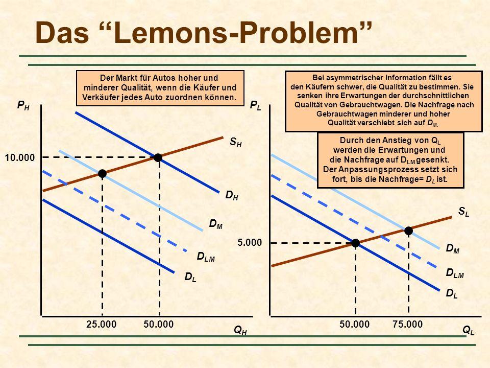 Das Lemons-Problem PHPH PLPL QHQH QLQL SHSH SLSL DHDH DLDL 5.000 50.000 Der Markt für Autos hoher und minderer Qualität, wenn die Käufer und Verkäufer