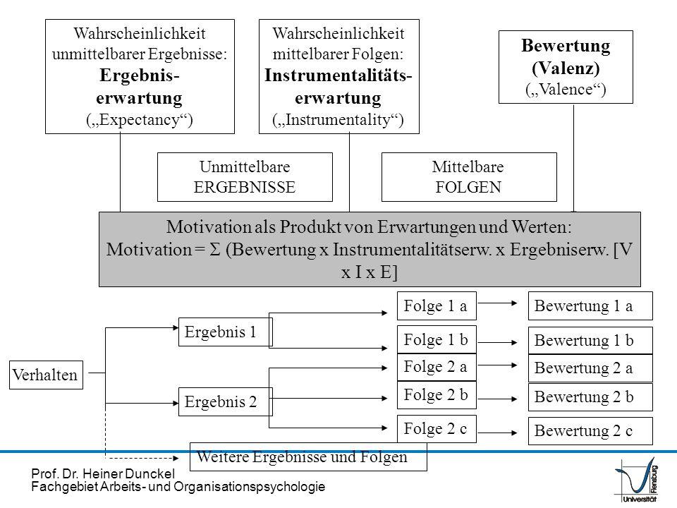 Prof. Dr. Heiner Dunckel Fachgebiet Arbeits- und Organisationspsychologie Wahrscheinlichkeit unmittelbarer Ergebnisse: Ergebnis- erwartung (Expectancy
