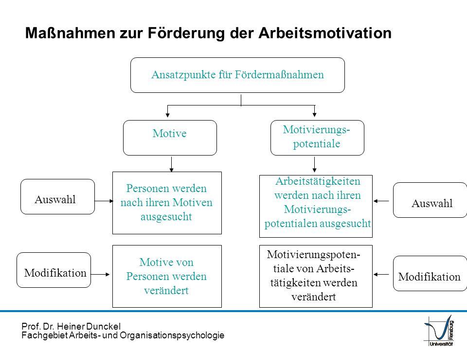 Prof. Dr. Heiner Dunckel Fachgebiet Arbeits- und Organisationspsychologie Maßnahmen zur Förderung der Arbeitsmotivation Ansatzpunkte für Fördermaßnahm