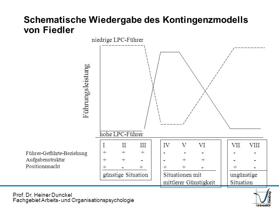 Prof. Dr. Heiner Dunckel Fachgebiet Arbeits- und Organisationspsychologie Schematische Wiedergabe des Kontingenzmodells von Fiedler Führungsleistung F