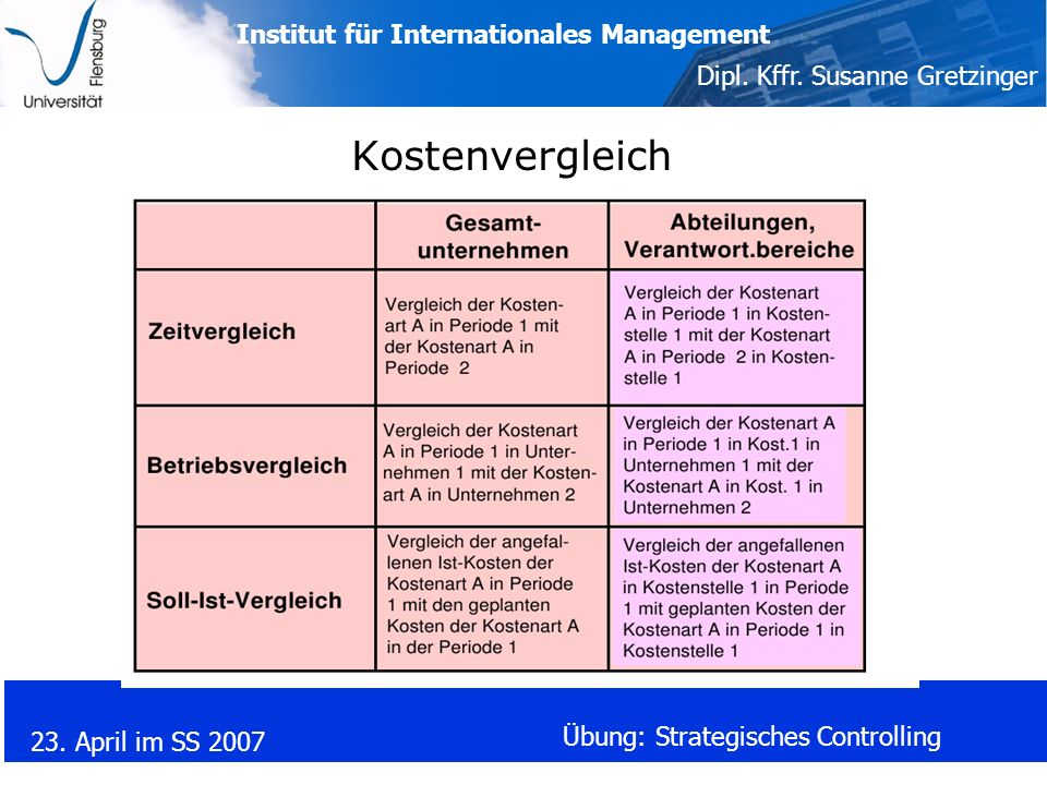 Institut für Internationales Management Dipl. Kffr. Susanne Gretzinger 23. April im SS 2007 Übung: Strategisches Controlling Kostenvergleich