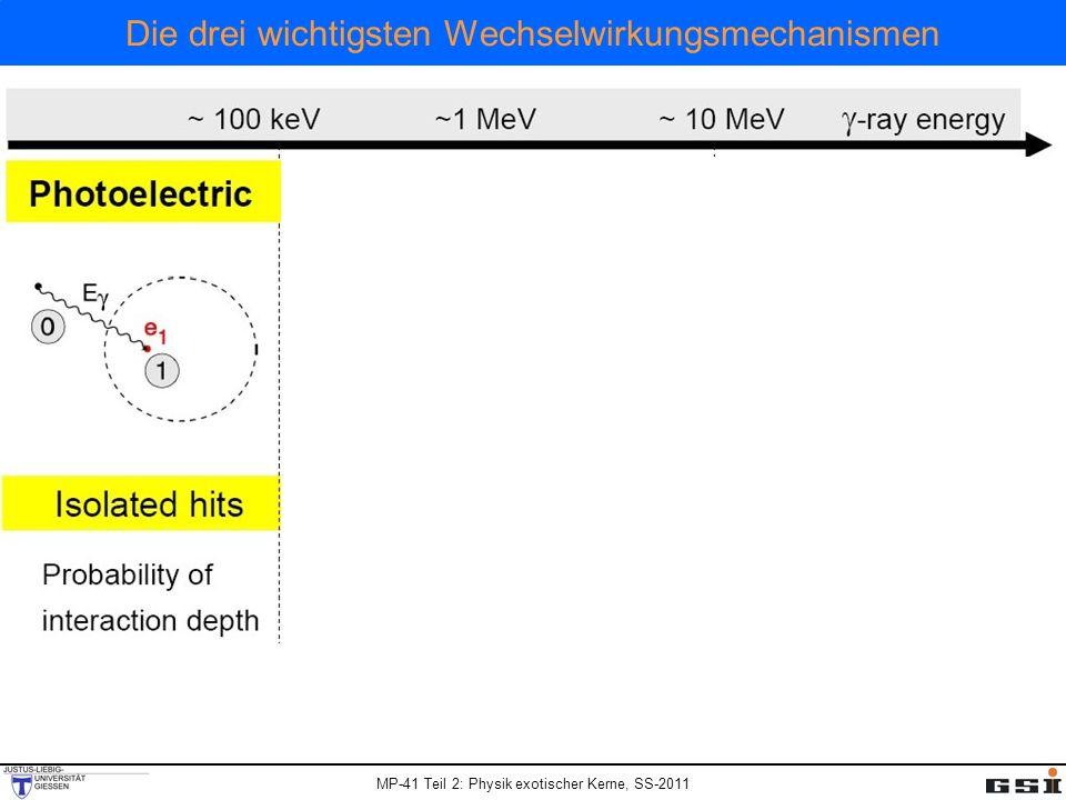 MP-41 Teil 2: Physik exotischer Kerne, SS-2011 Die drei wichtigsten Wechselwirkungsmechanismen