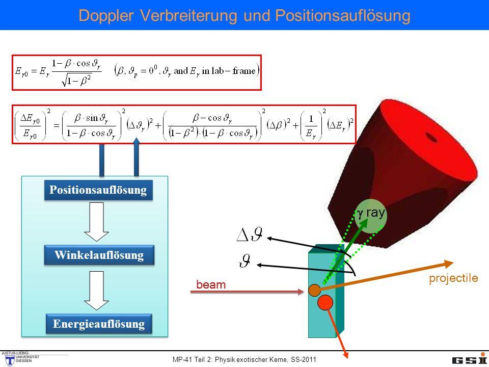 MP-41 Teil 2: Physik exotischer Kerne, SS-2011 Doppler Verbreiterung und Positionsauflösung Positionsauflösung Winkelauflösung Energieauflösung beam projectile ray