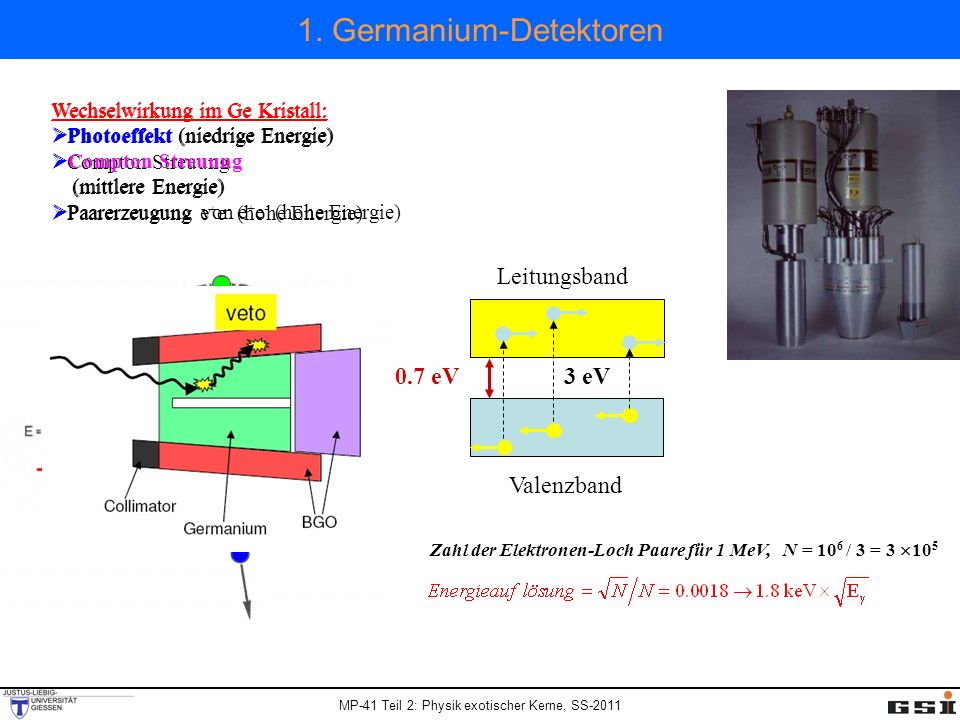 MP-41 Teil 2: Physik exotischer Kerne, SS-2011 Compton unterdrückte Germanium-Detektoren Wechselwirkung im Ge Kristall: Photoeffekt (niedrige Energie) Compton Streuung (mittlere Energie) Paarerzeugung e + e - (hohe Energie) peak-to-total ratio unsuppressed P/T~0.15 Compton suppressed P/T~0.6