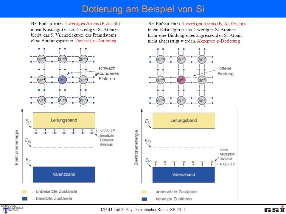 MP-41 Teil 2: Physik exotischer Kerne, SS-2011 Dotierung am Beispiel von Si Bei Einbau eines 5-wertigen Atoms (P, As, Sb) in ein Kristallgitter aus 4-wertigen Si-Atomen bleibt das 5.