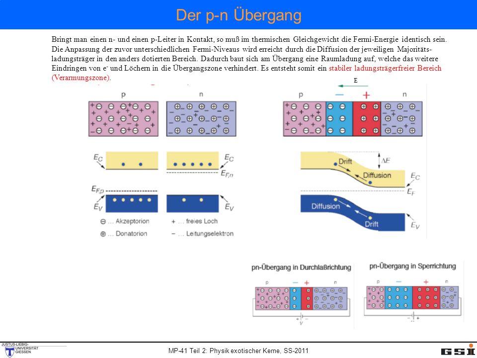 MP-41 Teil 2: Physik exotischer Kerne, SS-2011 Der p-n Übergang Bringt man einen n- und einen p-Leiter in Kontakt, so muß im thermischen Gleichgewicht die Fermi-Energie identisch sein.