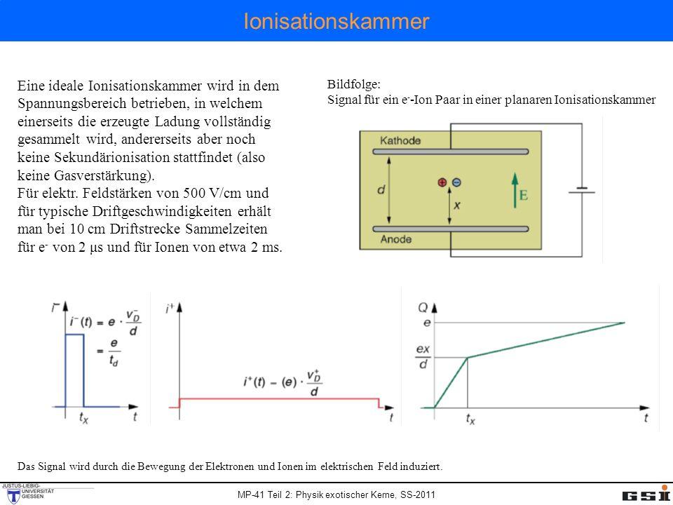 MP-41 Teil 2: Physik exotischer Kerne, SS-2011 Ionisationskammer Eine ideale Ionisationskammer wird in dem Spannungsbereich betrieben, in welchem einerseits die erzeugte Ladung vollständig gesammelt wird, andererseits aber noch keine Sekundärionisation stattfindet (also keine Gasverstärkung).