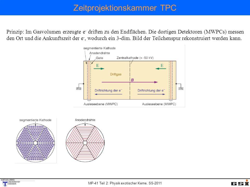 MP-41 Teil 2: Physik exotischer Kerne, SS-2011 Zeitprojektionskammer TPC Prinzip: Im Gasvolumen erzeugte e - driften zu den Endflächen.