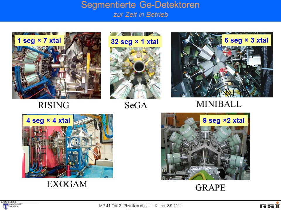 MP-41 Teil 2: Physik exotischer Kerne, SS-2011 Segmentierte Ge-Detektoren zur Zeit in Betrieb RISING EXOGAM MINIBALL SeGA GRAPE 9 seg ×2 xtal 1 seg × 7 xtal 4 seg × 4 xtal 6 seg × 3 xtal 32 seg × 1 xtal