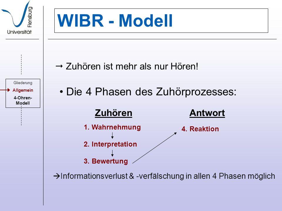 WIBR - Modell 1.Wahrnehmung 2. Interpretation 3.