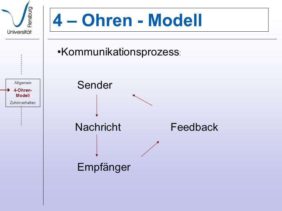 4 – Ohren - Modell Sender Nachricht Empfänger Feedback Allgemein 4-Ohren- Modell Zuhörverhalten Kommunikationsprozess :