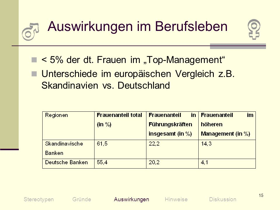 15 Auswirkungen im Berufsleben < 5% der dt. Frauen im Top-Management Unterschiede im europäischen Vergleich z.B. Skandinavien vs. Deutschland Stereoty
