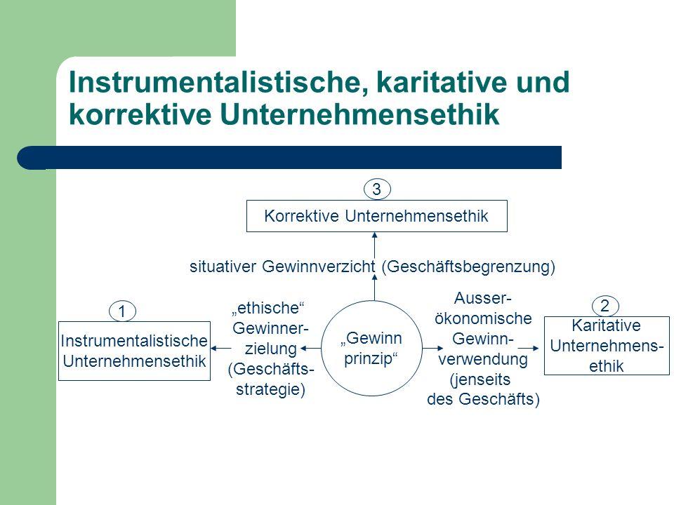 Instrumentalistische, karitative und korrektive Unternehmensethik Gewinn prinzip situativer Gewinnverzicht (Geschäftsbegrenzung) Korrektive Unternehme