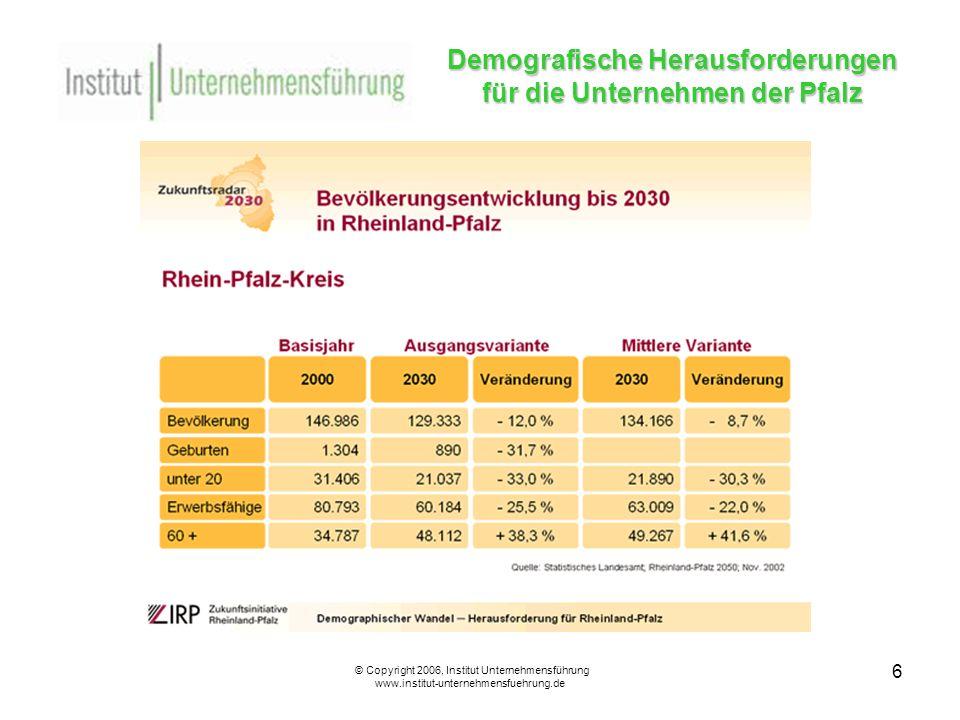 17 Demografische Herausforderungen für die Unternehmen der Pfalz © Copyright 2006, Institut Unternehmensführung www.institut-unternehmensfuehrung.de Strukturierte Maßnahmen und Programme im Umgang mit älteren Mitarbeitern II Existente Programme: