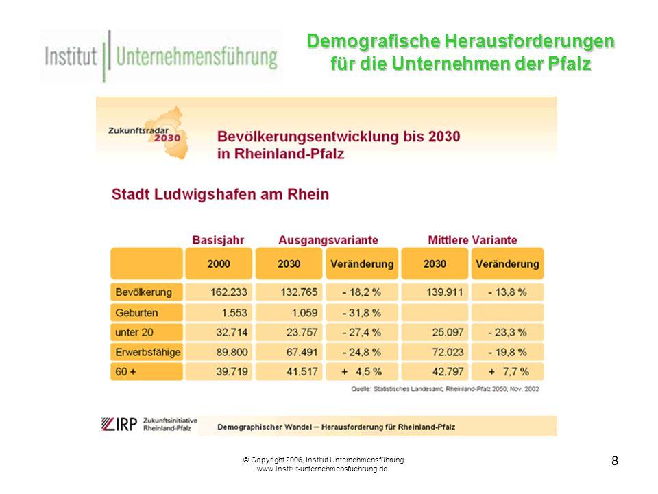 9 Demografische Herausforderungen für die Unternehmen der Pfalz © Copyright 2006, Institut Unternehmensführung www.institut-unternehmensfuehrung.de Regionalspezifische Bevölkerungsentwicklung und ihre Bedeutung für die Personalrekrutierung 8% aller Großunternehmen erhalten nur Bewerbungen aus dem eigenen Landkreis.