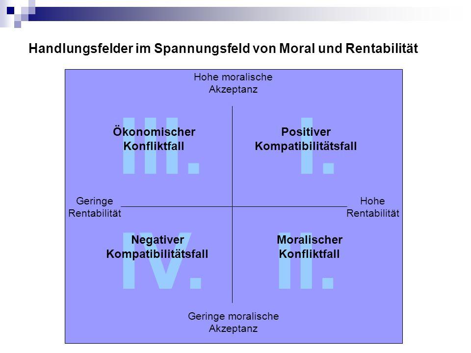 Handlungsfelder im Spannungsfeld von Moral und Rentabilität Hohe moralische Akzeptanz Geringe moralische Akzeptanz Geringe Rentabilität Hohe Rentabili
