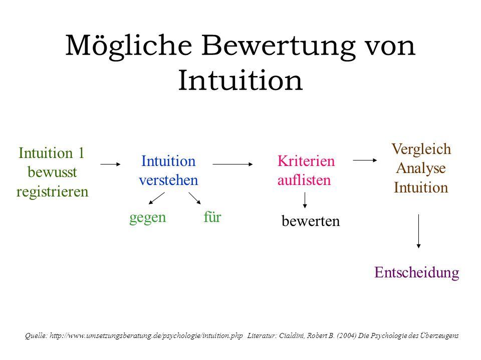 Mögliche Bewertung von Intuition Intuition 1 bewusst registrieren Intuition verstehen gegenfür Kriterien auflisten bewerten Vergleich Analyse Intuitio